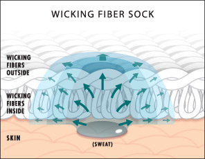 Drymax wicking fibers